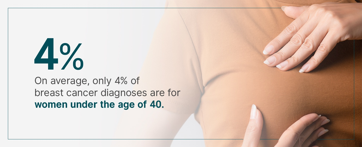 only 4% of breast cancer diagnoses are for women under the age of 40